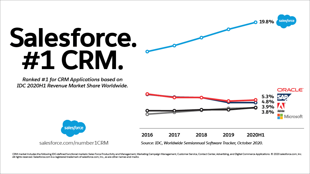 salesforce-ranked-number-one-crm-applications-2020