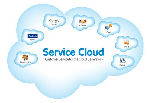 service_cloud_salesforce_anodius