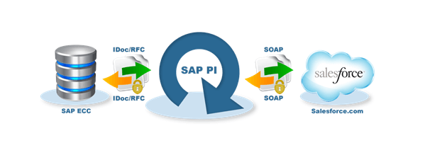 sap salesforce integrácia