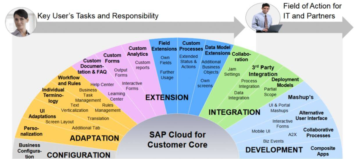 SAP Cloud for Customer Care anodius