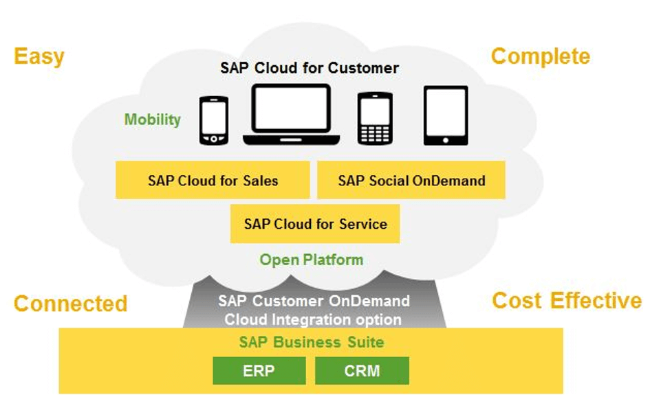To Generate Quality Leads Through the Service Cloud 1